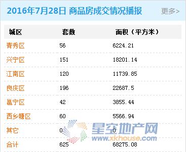 7月28日南宁商品房成交625套