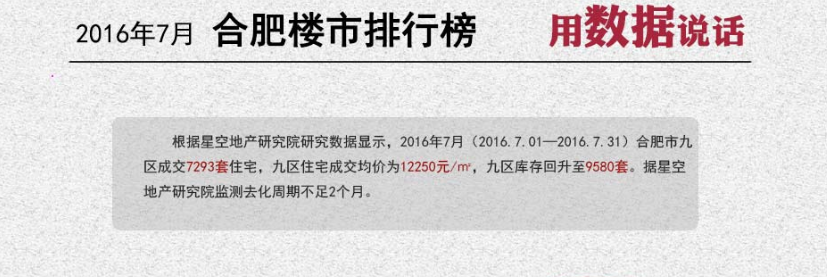 2016年7月合肥九区排行榜 新站区销量*