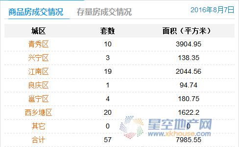 8月7日南宁商品房成交57套