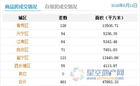 8月11日南宁商品房成交491套