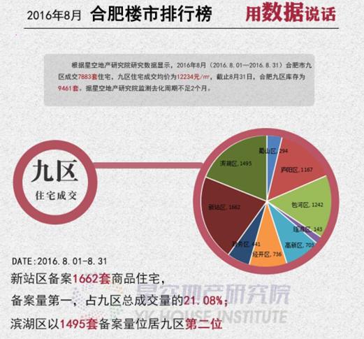 2016年8月合肥九区排行榜 新站销量夺冠