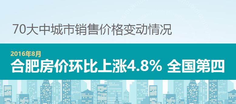 70城数据:合肥新房价格环比上涨4.8%