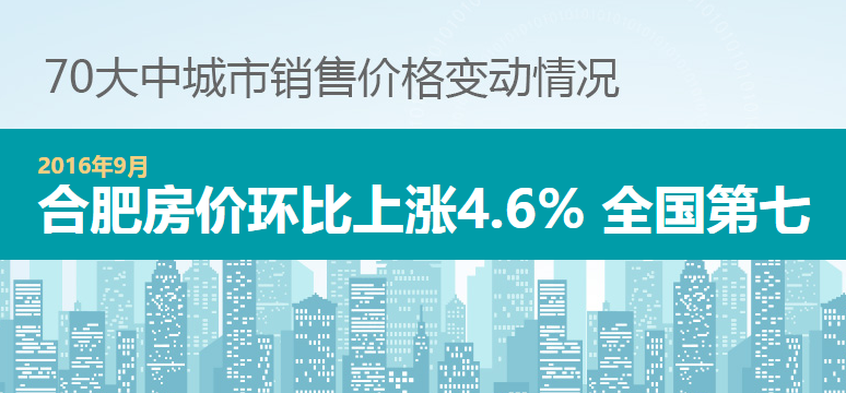 2016年9月70城数据:合肥环比上涨4.6%
