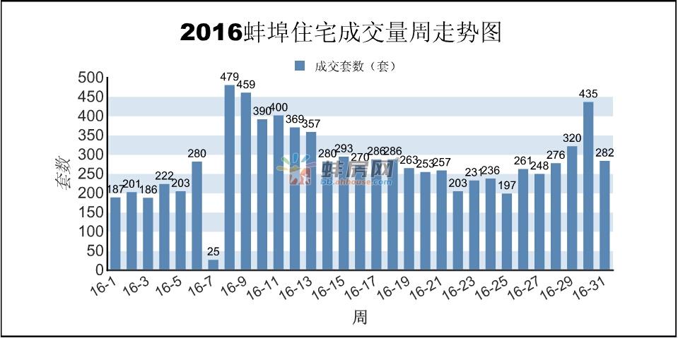 蚌埠第31周:商品房销售320套 面积36251.64㎡