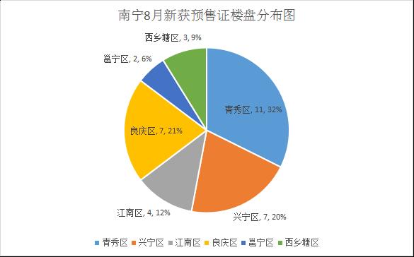 南宁8月新获预售证楼盘分布图.png