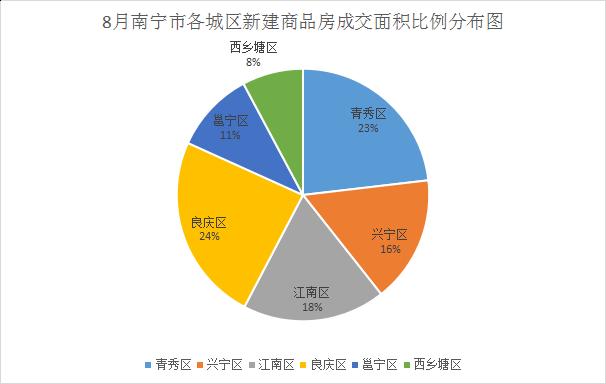 8月南宁市各城区新建商品房成交面积比例分布图.png