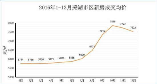 2016楼市白皮书┃芜湖房价升至7522元/㎡ 城东涨四成