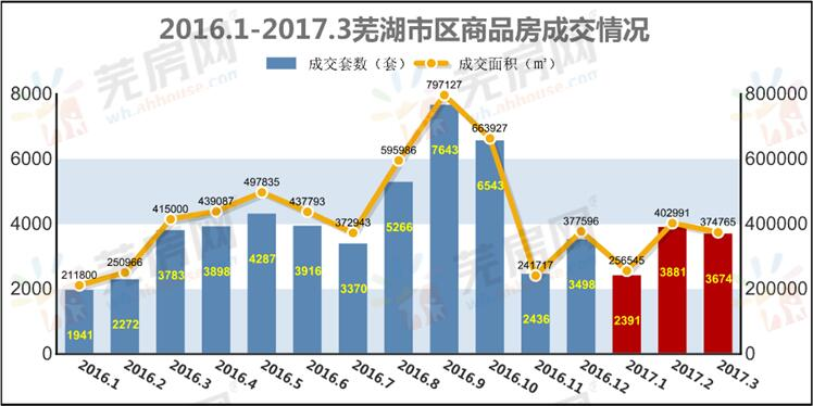 一季度芜湖楼市白皮书 成交9946套同比上涨24.4%