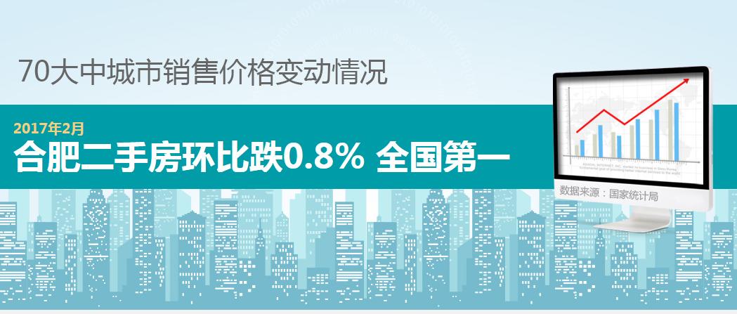 3月70城房价数据最新出炉 新房环比上涨0.1%