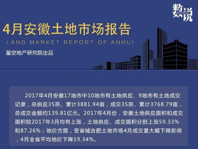 4月安徽17地市成交35宗累计3768.79亩地