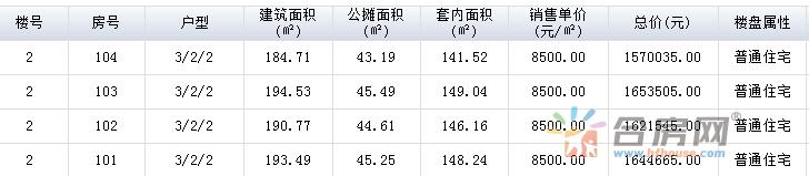 快讯:肥西华邦万派城备案4套房源 均价8500元/㎡!