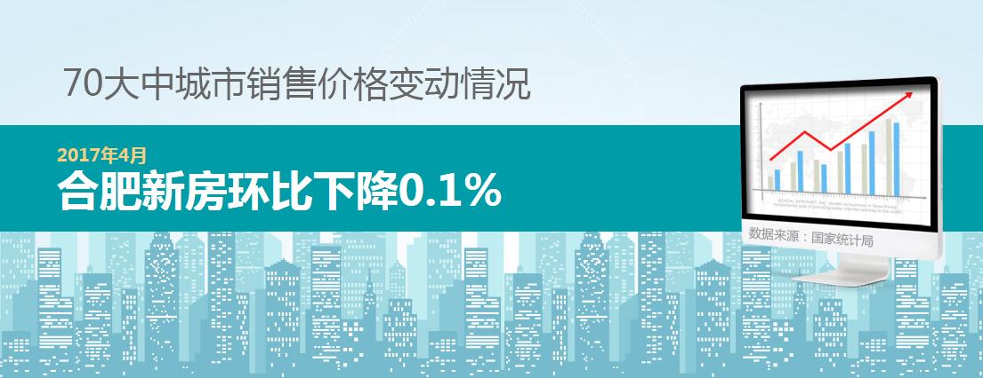 70城房价数据出炉 4月合肥新房环比下降0.1%