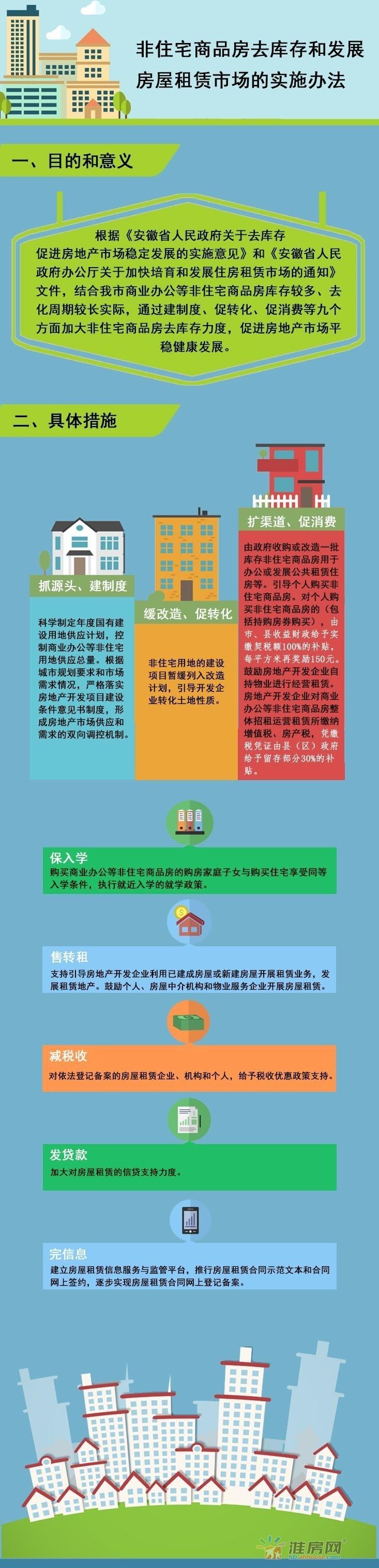 【图解】非住宅商品房去库存和发展房屋租赁