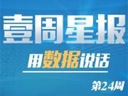 第24周安徽10地市住宅市场累计成交5430套