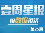第25周安徽10地市住宅市场累计成交3480套