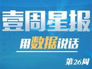 第26周安徽11地市住宅市场累计成交7795套