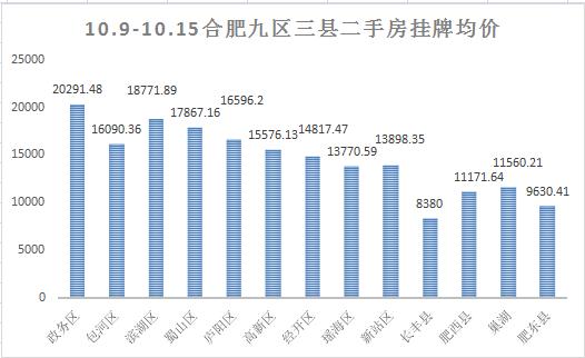 上周(10.23-10.29)合肥二手房挂牌数据走势情况