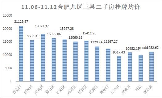 上周(11.06-11.12)合肥二手房挂牌数据走势情况