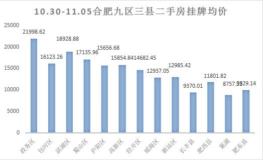 上周(10.30-11.05)合肥二手房挂牌数据走势情况