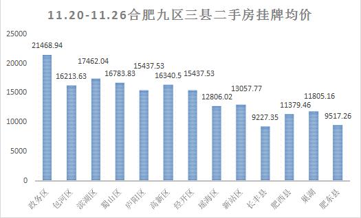 上周(11.20-11.26)合肥二手房挂牌数据走势情况