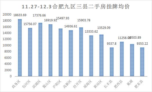 上周(11.27-12.03)合肥二手房挂牌数据走势情况