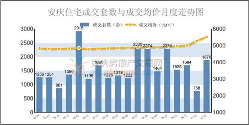 2月安庆住宅成交均价
