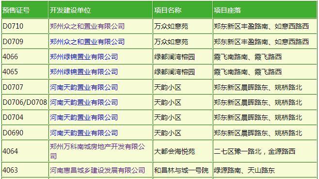 郑州房管局8月21日-8月27日预售证信息公示