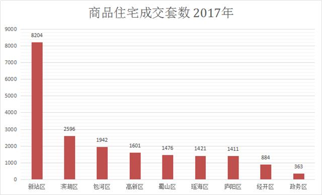 楼市白皮书|2017年合肥商品房销19898套 同跌73.78%