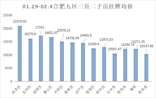 上周(1.29-2.4)合肥二手房挂牌数据走势情况