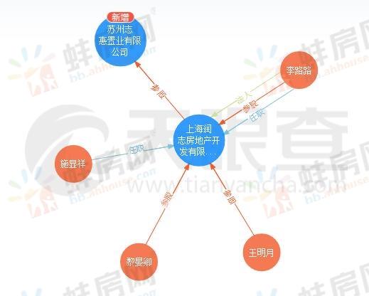 苏州志惠置业有限公司连拿蚌埠3幅商住用地