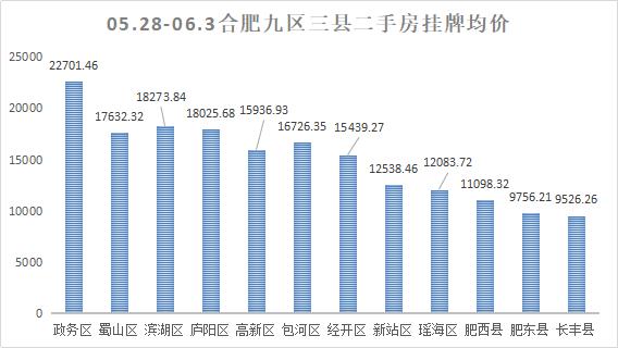 上周(5.28-6.3)合肥二手房挂牌数据走势总体情况