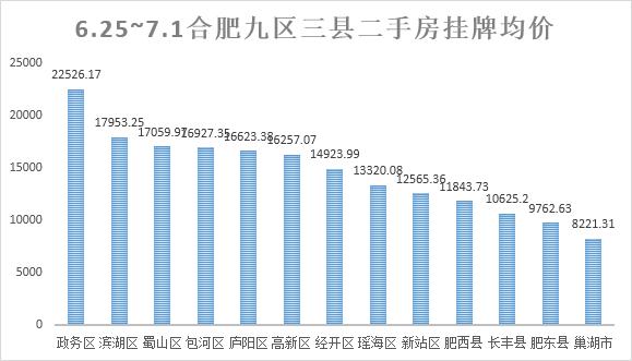 上周合肥市区二手房挂牌均价四涨五跌  瑶海区涨幅最高