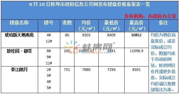 蚌埠3盘备案价公示 龙子湖淮上两纯新盘价格首公开