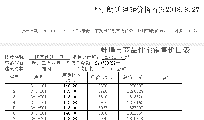 蚌埠2楼盘合计581套住宅价格备案 最低4255元/㎡
