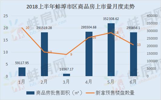 2018年上半年蚌埠楼市分析报告
