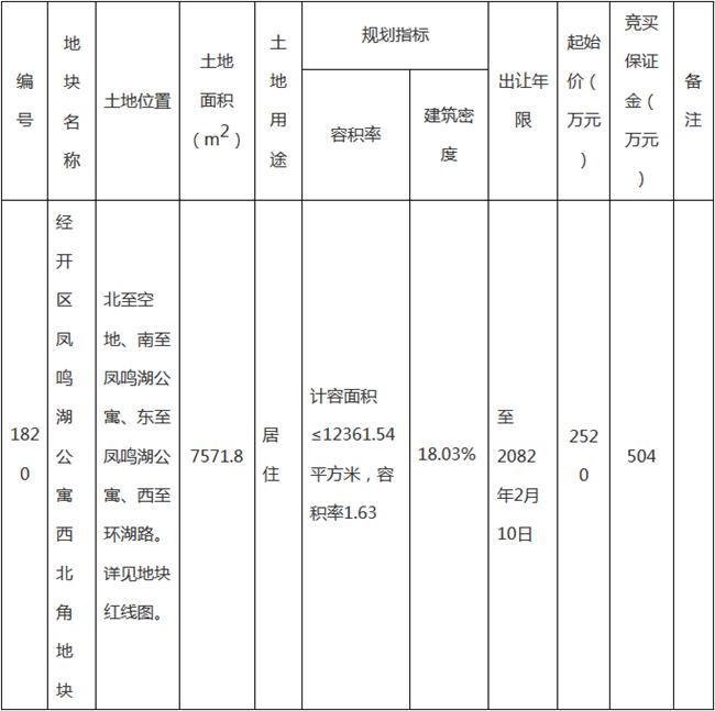 起始价2520万元 芜湖1820号地10.10拟拍卖