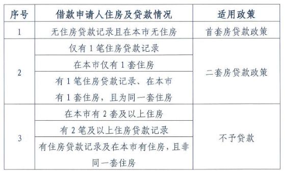 """北京公积金""""认房又认贷"""" 专家对刚需影响大"""