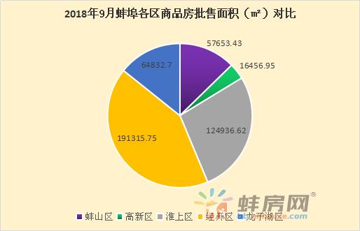 2018年9月蚌埠楼市月报:19次开盘超2700套房入市