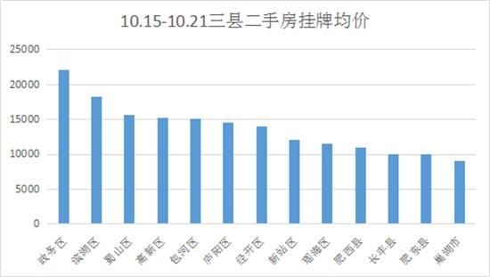 合肥二手房第42周:挂牌量小幅上涨 挂牌均价13619.95元/㎡