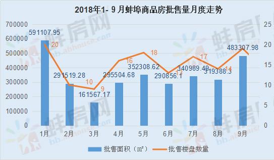 截止9月底蚌埠住宅可售面积181万平 去化周期5.4个月