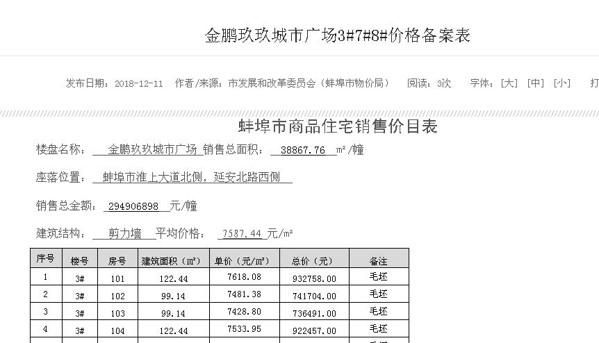 蚌埠淮上某盘348套房价格备案公示 均价7587.44元/㎡