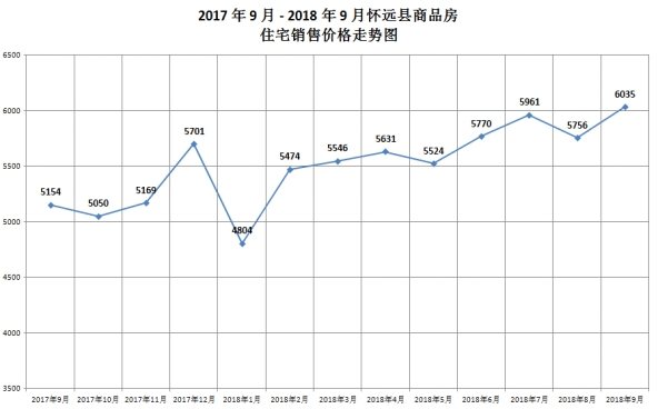 2018年1-9月怀远县城区住宅成交均价6035元/㎡