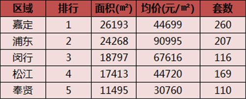 上周上海新房均价62014元/㎡ 全市成交1319套