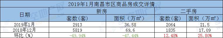 南昌市区商品房月度成交环比.png