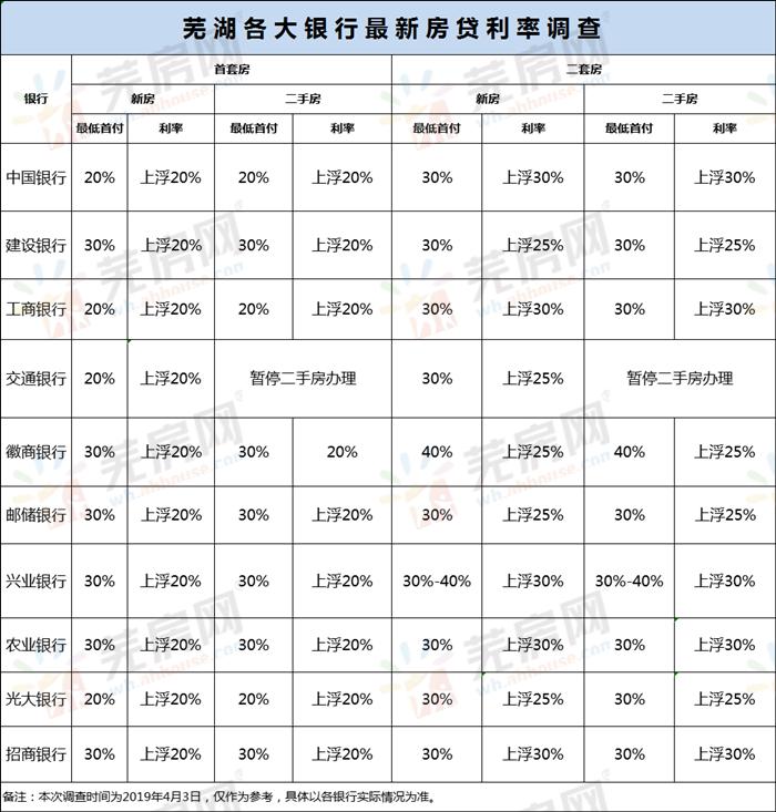 4月芜湖市区各行房贷利率调查_副本.png