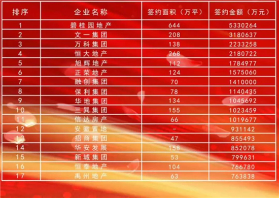 重磅!安徽省房地产商会发布房企销售排名50强榜单