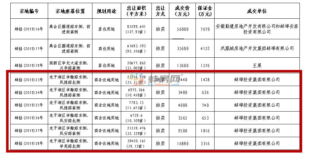 蚌埠投资集团4.4865亿连拿6宗约159亩商业商务用地