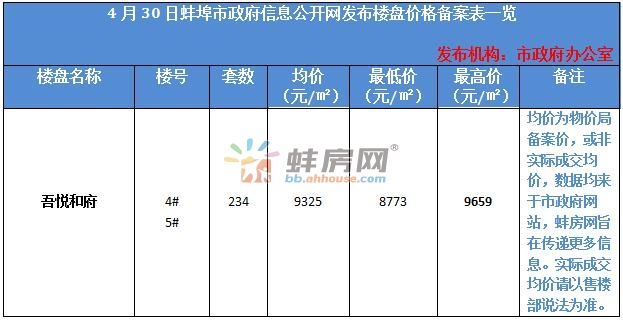 蚌埠蚌山区一新盘备案价出炉 最后200席即将推新