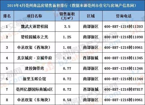 月报 2019年4月共有3489套住宅,第一名翠峰公馆