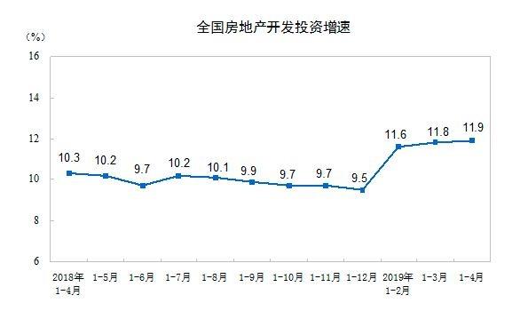 商品房销售连续3月负增长 29家房企年内拿地过百亿